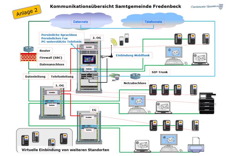 Kommunikationsübersicht Samtgemeinde Fredebeck